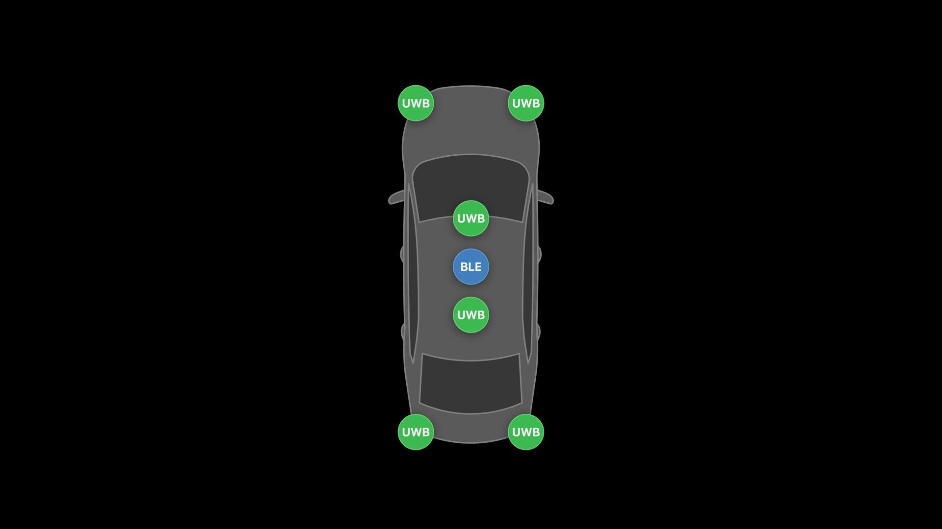 Podwozie UWB i BLE w samochodzie
