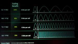 Penta-Level Cell: WD-Technikchef erwartet PLC-NAND nicht vor 2026