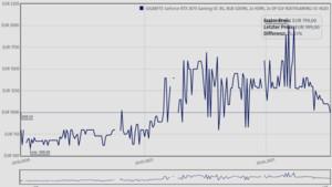 Marktcheck Grafikkarten: GeForce und Radeon werden wieder günstiger