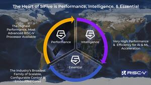 Kooperation: SiFive rückt mit RISC-V näher an Intel heran