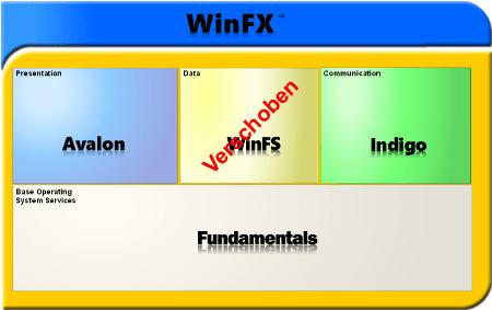 WinFX