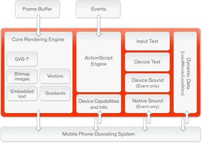 Flash Lite Funktionsdiagramm