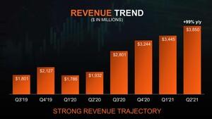 Quartalszahlen: AMD macht 99 Prozent mehr Umsatz als vor einem Jahr
