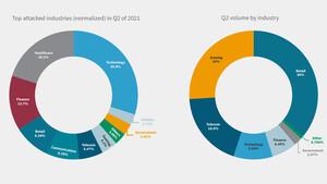 DDoS-Attacken: Angriffsvolumen steigt im Jahresvergleich um 40 Prozent
