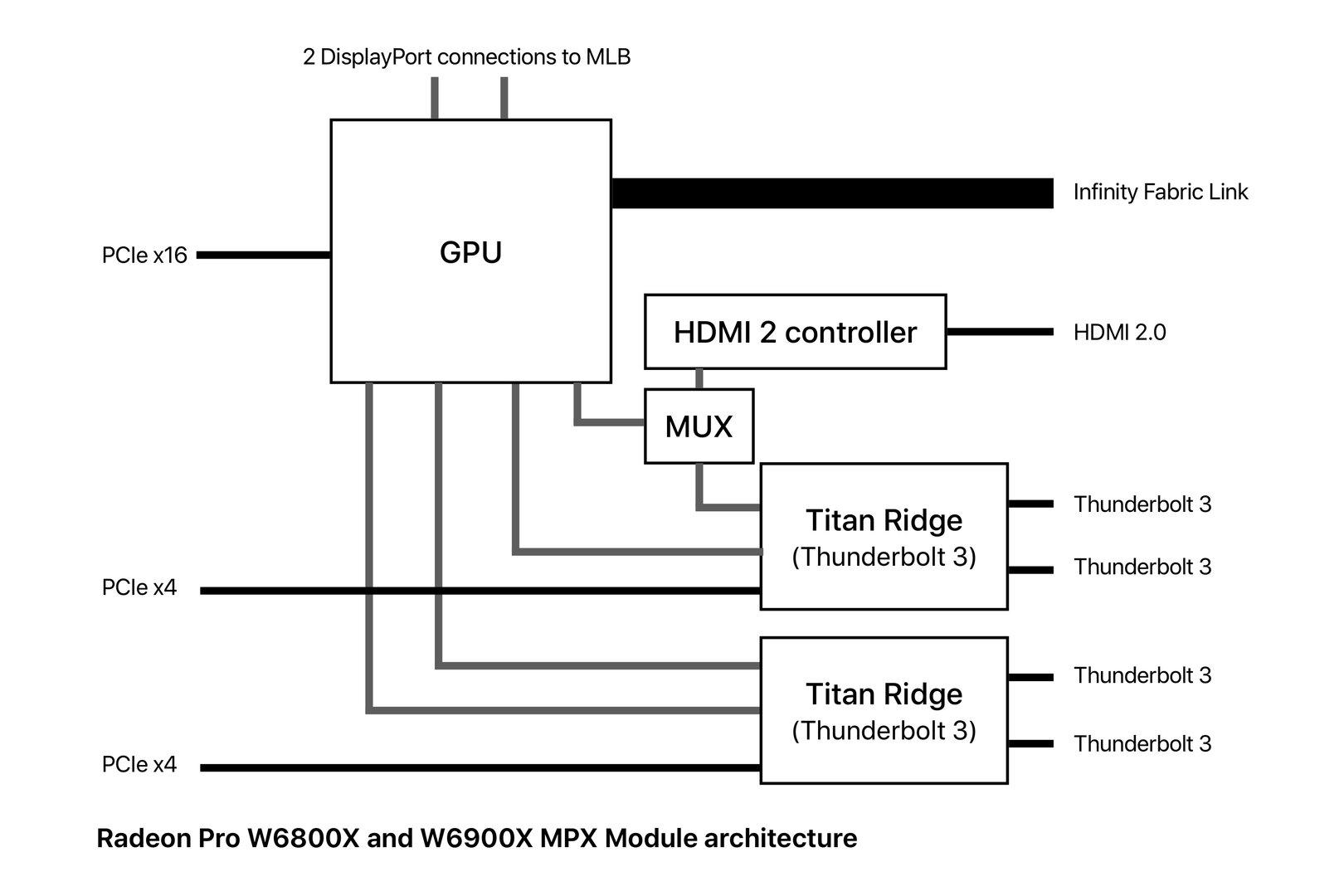Architektura Radeon Pro W6800X i W6900X