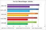 Far Cry 3 Blood Dragon - Strecke.jpg