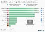 infografik_7359_datenvolumen_und_mobiler_datenverbrauch_in_europa_n.jpg