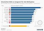 infografik_1064_top_10_laender_mit_dem_schnellsten_internetzugang_n.jpg