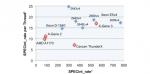 APM-X-Gene-3-performance_575px.png
