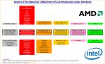 Spectre-Fix-Status-fuer-AMD-und-Intel.png