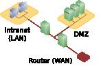 DMZ_network_diagram_2_firewall.svg.png
