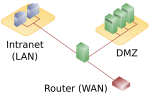 DMZ_network_diagram_1_firewall.svg.png